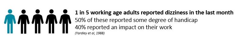 1 in 5 working adults reported dizziness in the last month